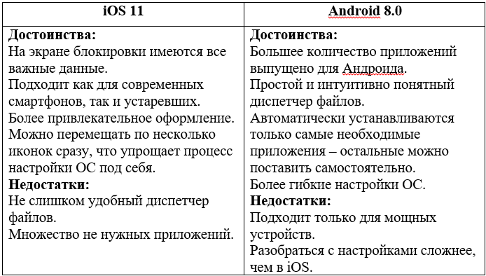сравнение iOS 11 и Android 8.0