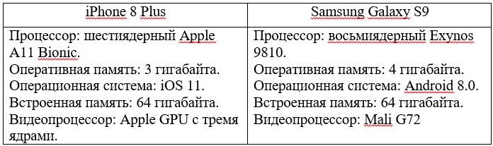 Характеристики сравнение экранов iPhone 8 Plus и Samsung Galaxy S9