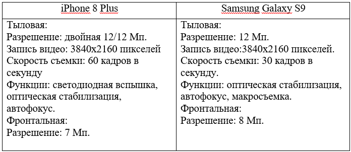 сравнение камер iPhone 8 Plus и Samsung Galaxy S9