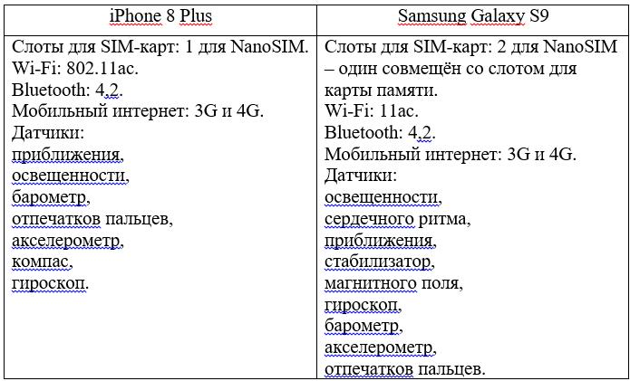 сравнение беспроводных модулей iPhone 8 Plus и Samsung Galaxy S9