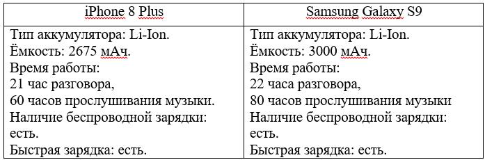 Автономность iPhone 8 Plus и Samsung Galaxy S9